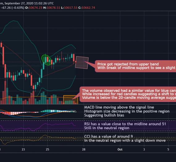 Mudrex 4Hr Price Analysis #215 Bitcoin (BTC/USD) – 27th September 2020