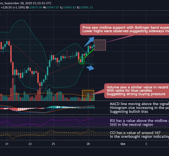 Mudrex 4Hr Price Analysis #217 Bitcoin (BTC/USD) – 28th September 2020
