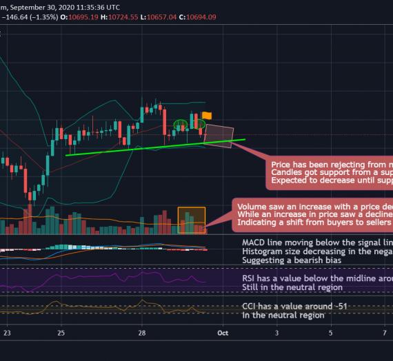 Mudrex 4Hr Price Analysis #221 Bitcoin (BTC/USD) – 30th September 2020