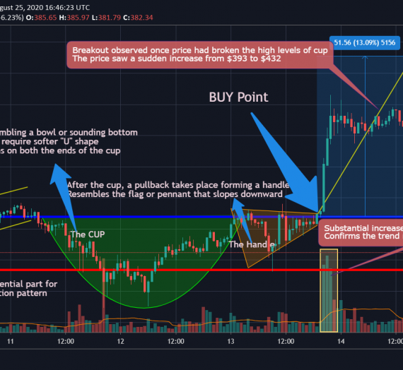 Cup and Handle Pattern Masterclass