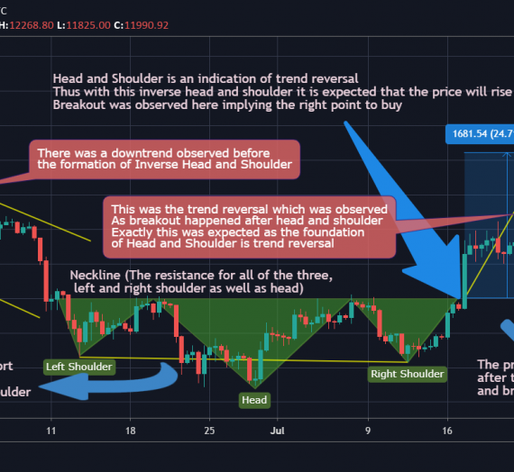 Head and Shoulders Pattern Masterclass