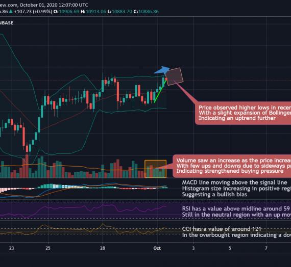 Mudrex 4Hr Price Analysis #223 Bitcoin (BTC/USD) – 1st October 2020