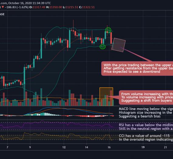 Mudrex 4Hr Price Analysis #226 Bitcoin (BTC/USD) – 16th October 2020