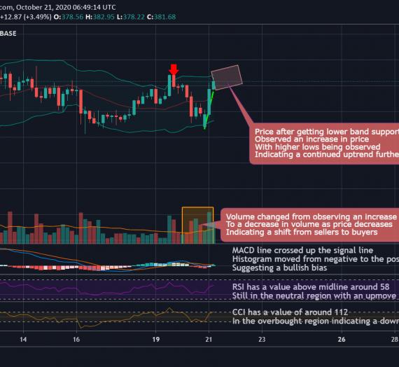 Mudrex 4Hr Price Analysis #231 Ethereum (ETH/USD) – 21st October 2020