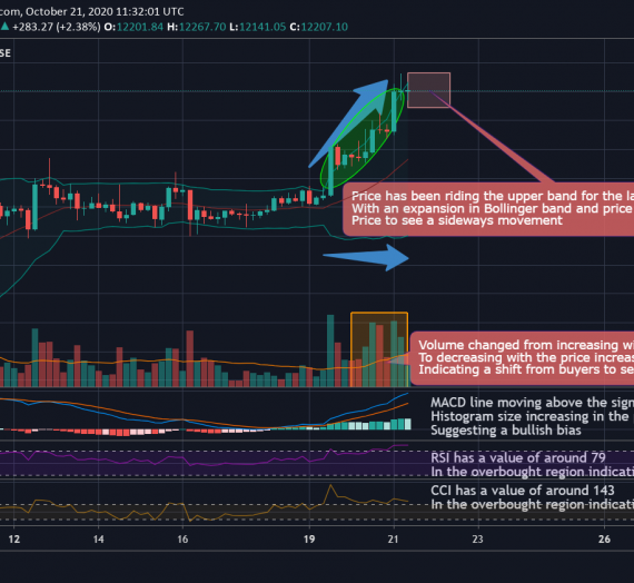 Mudrex 4Hr Price Analysis #232 Bitcoin (BTC/USD) – 21st October 2020