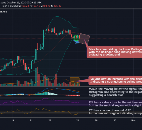 Mudrex 4Hr Price Analysis #237 Ethereum (ETH/USD) – 26th October 2020