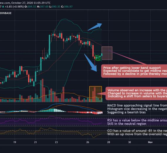 Mudrex 4Hr Price Analysis #239 Ethereum (ETH/USD) – 27th October 2020