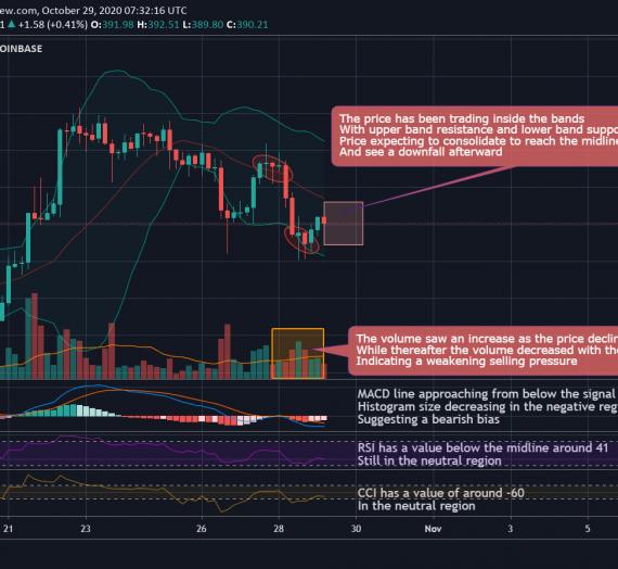 Mudrex 4Hr Price Analysis #243 Ethereum (ETH/USD) – 29th October 2020