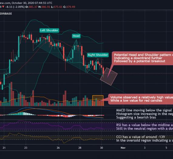 Mudrex 4Hr Price Analysis #245 Ethereum (ETH/USD) – 30th October 2020