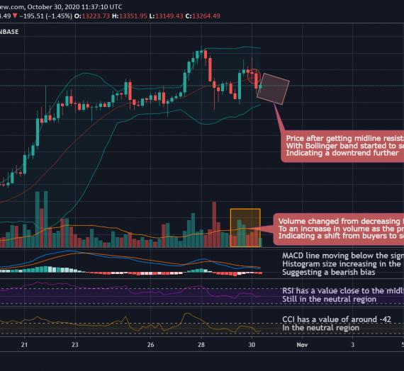 Mudrex 4Hr Price Analysis #246 Bitcoin (BTC/USD) – 30th October 2020