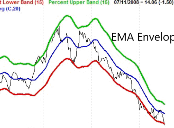 Exponential Moving Average Envelope Trading Strategy
