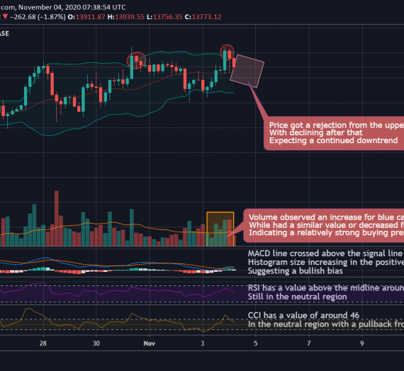 Mudrex 4Hr Price Analysis #251 Bitcoin (BTC/USD) – 4th November 2020