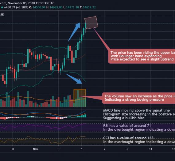 Mudrex 4Hr Price Analysis #252 Bitcoin (BTC/USD) – 5th November 2020