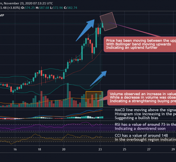 Mudrex 4Hr Price Analysis #261 Ethereum (ETH/USD) – 23rd November 2020