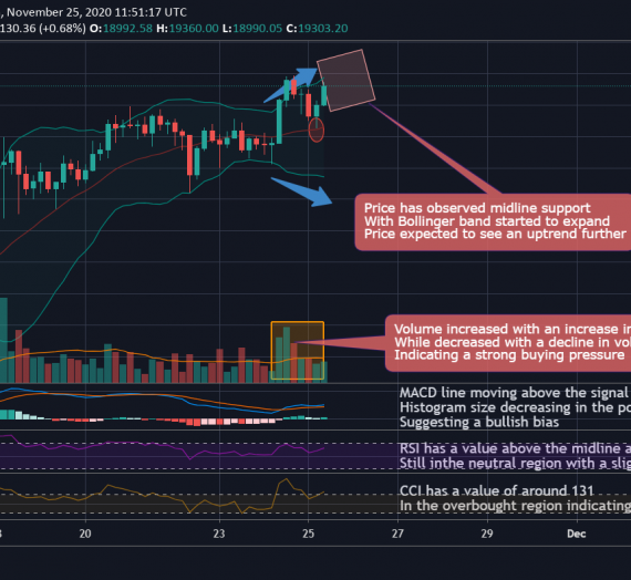Mudrex 4Hr Price Analysis #266 Bitcoin (BTC/USD) – 25th November 2020