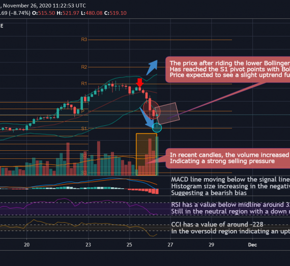Mudrex 4Hr Price Analysis #267 Ethereum (ETH/USD) – 26th November 2020