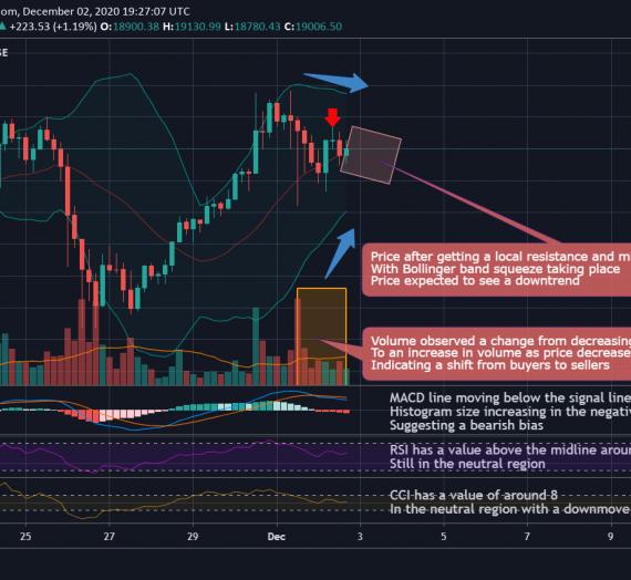 Mudrex 4Hr Price Analysis #275 Bitcoin (BTC/USD) – 2nd December 2020