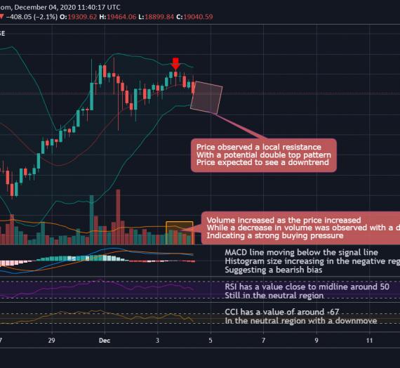 Mudrex 4Hr Price Analysis #277 Bitcoin (BTC/USD) – 4th December 2020