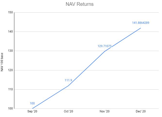 Mudrex Treasury Fund Dec 2020 update: +9.32% returns!
