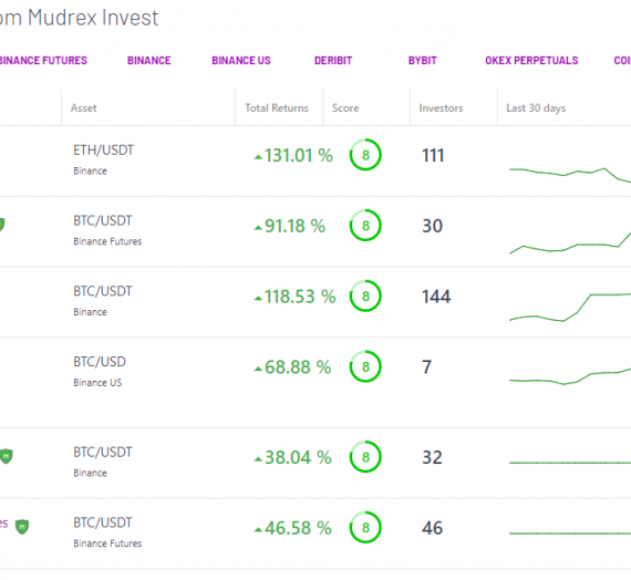 Mudrex Treasury Fund Feb 2021 update: +10.32% returns!