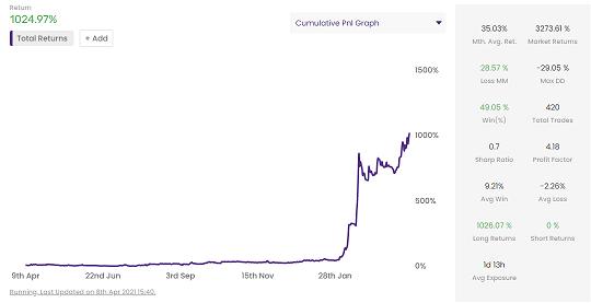 Windfarm BNB | Profitable Crypto Strategies With Consistent Returns | Mudrex