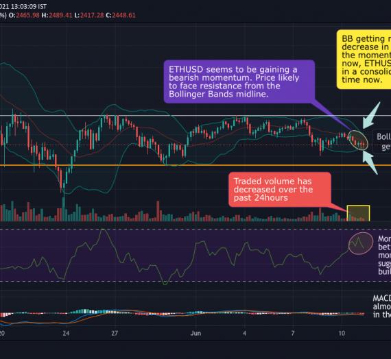 Mudrex 4Hr Price Analysis #281 Ethereum (ETH/USD) – 11th June 2021