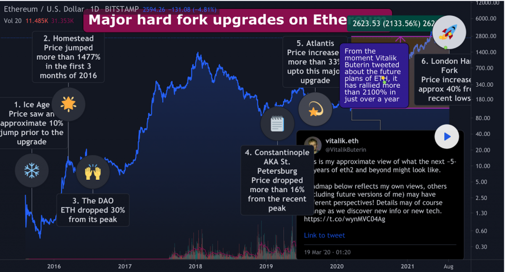 Ethereum's London Hard Fork Is Live